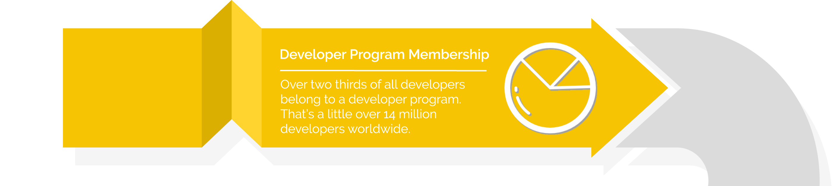 Over two thirds of all developers belong to a developer program. That's a little over 14 million developers worldwide.