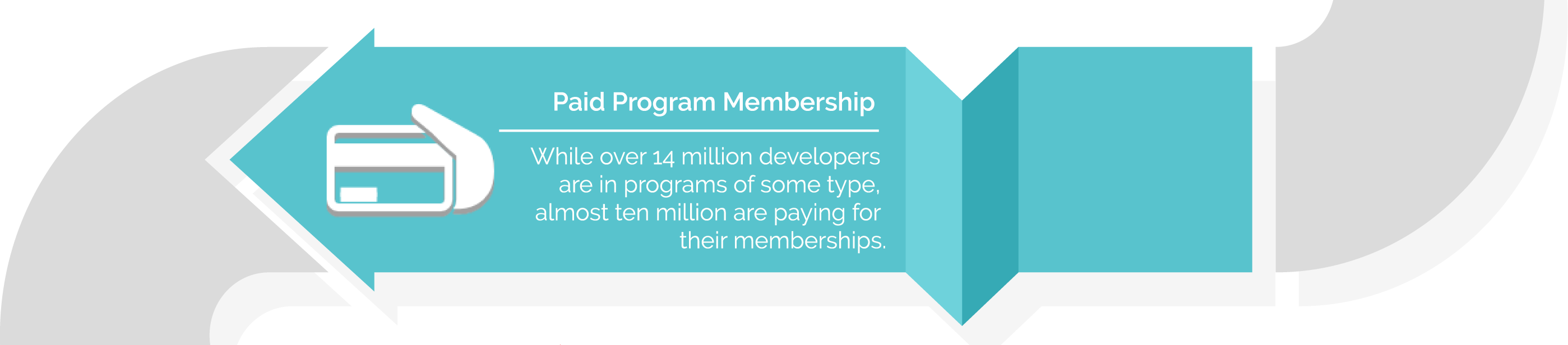 While over 14 million developers are all programs of some type, almost ten million are paying for their membership.