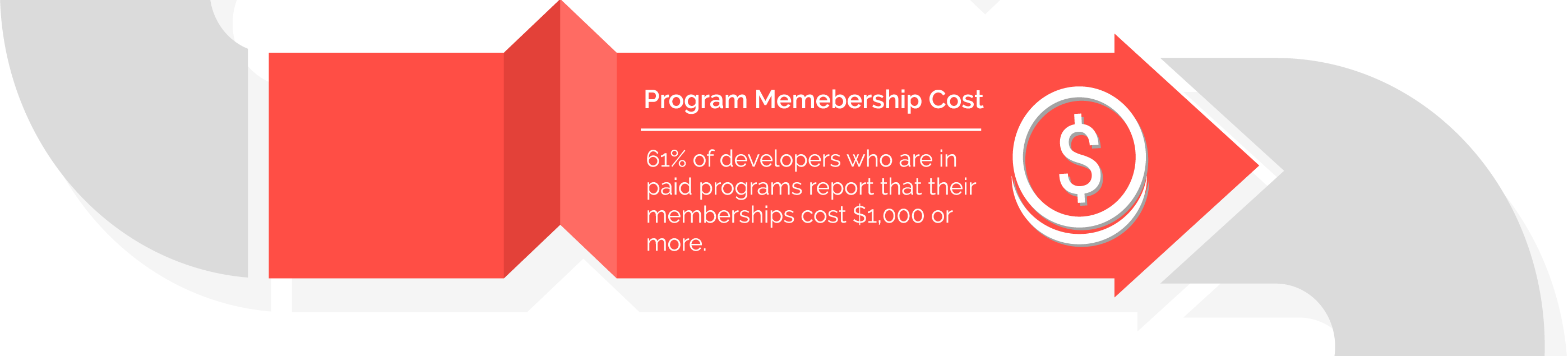 Premium Membership - 61% of developers who are in paid programs report that their memberships cost $1000 or more.