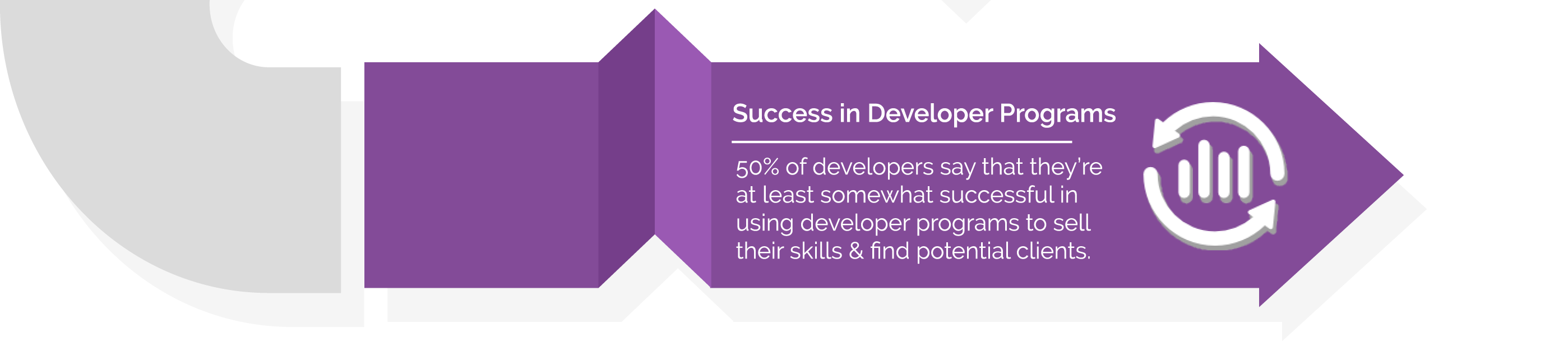 50% of all developers say they are at least somewhat successful in using developer programs to sell their skills & find potential clients.