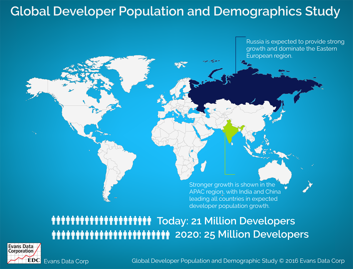 Global Developer Population and Demographic Study incl. mobile app developers
