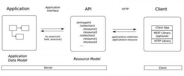 Apis archives page 3 of 5 devrelate for Architecture rest
