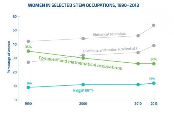 Women in Stem - 1990-2013 - Women in Computing