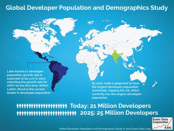Global Developer Population and Demographic Study EDC.jpeg