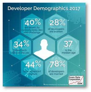 Developer Demographics 2017