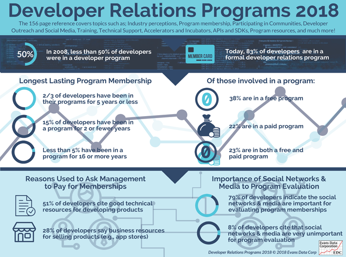Developer Relations Survey 2018