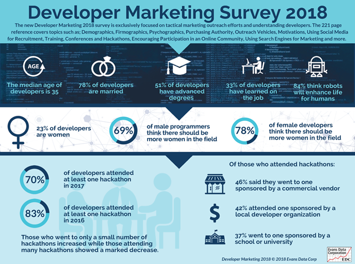 Developer Marketing Survey 2018