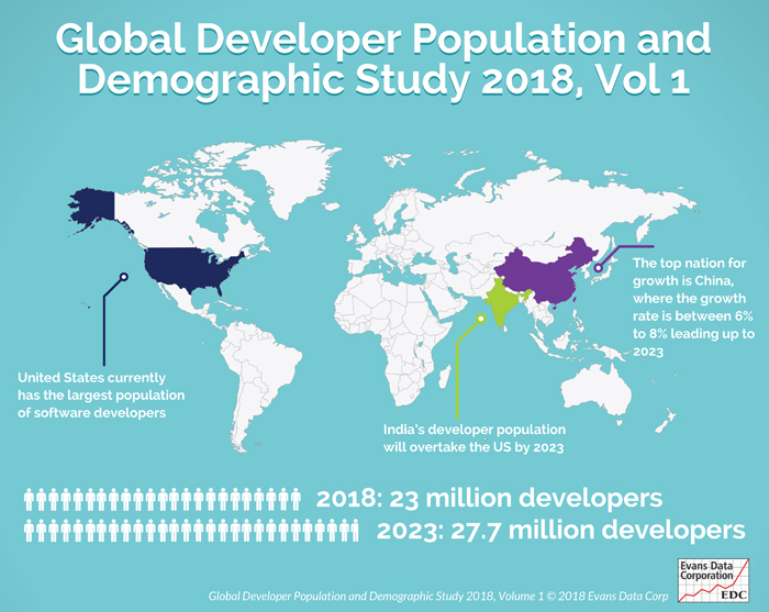 Global Developer Population and Demographic Survey 2018