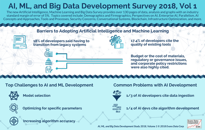 AI ML and Big Data Survey