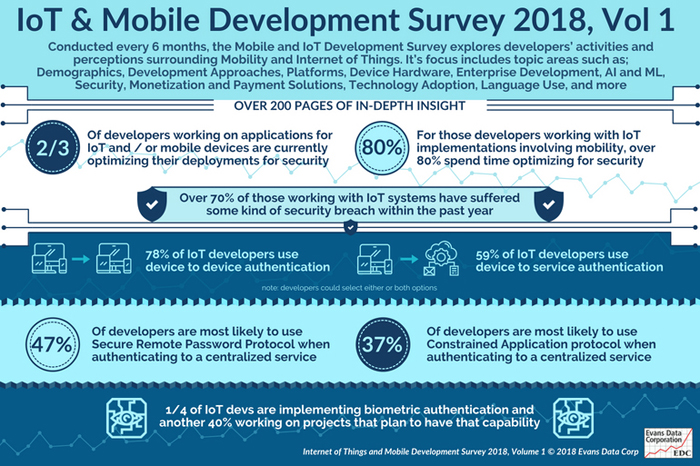 IoT and Mobile Development Survey