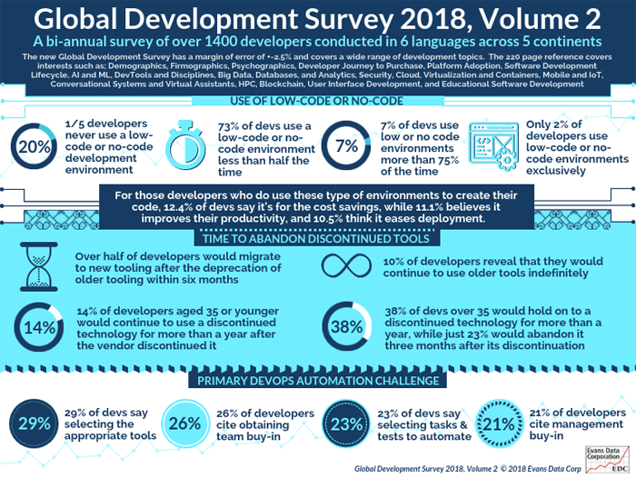Global Development Survey