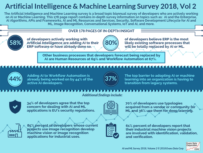 AI and ML Survey