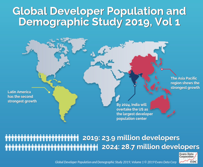 Developer Population